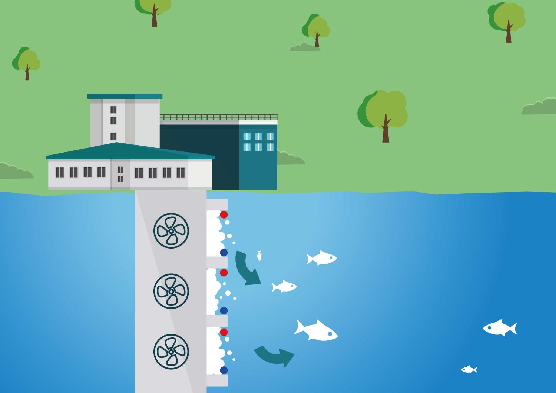 System Ochrony Ujęć Wód